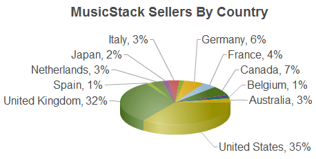 Record Stores By Country